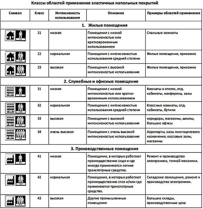 Классы областей применения эластичных напольных покрытий